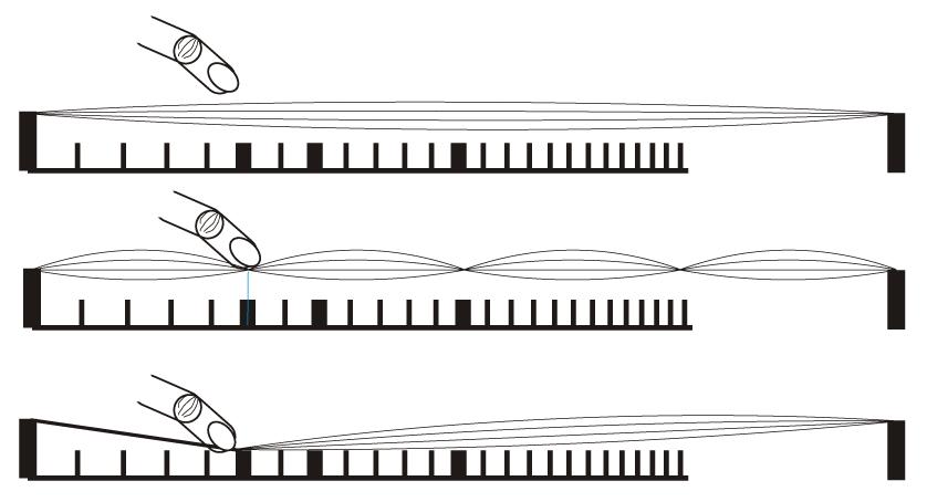 exemple d'une note harmonique naturelle sur la frette 5 d'une corde de guitare