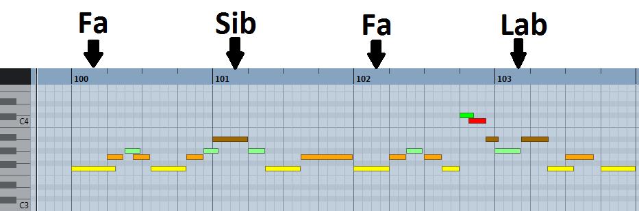 pianoroll : notes sur les temps fort d'une mélodie en fa mineur