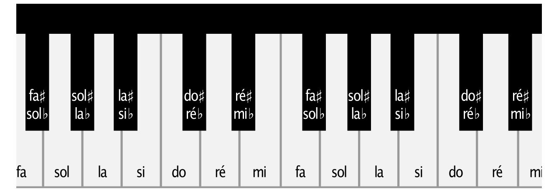 distance d'une octave sur le piano. Et nom des notes