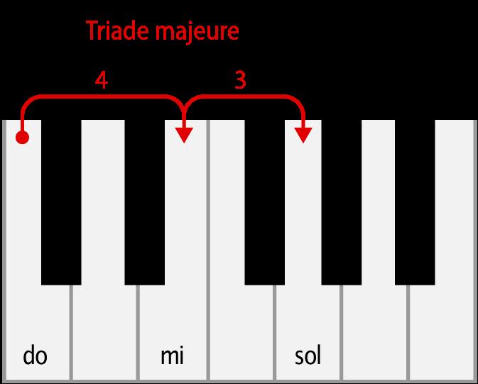 triade majeure : do majeur au piano