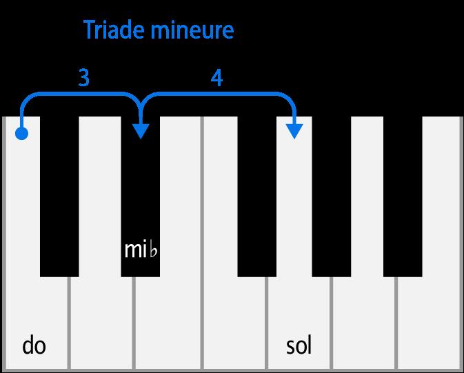 triade mineure : do mineure au piano