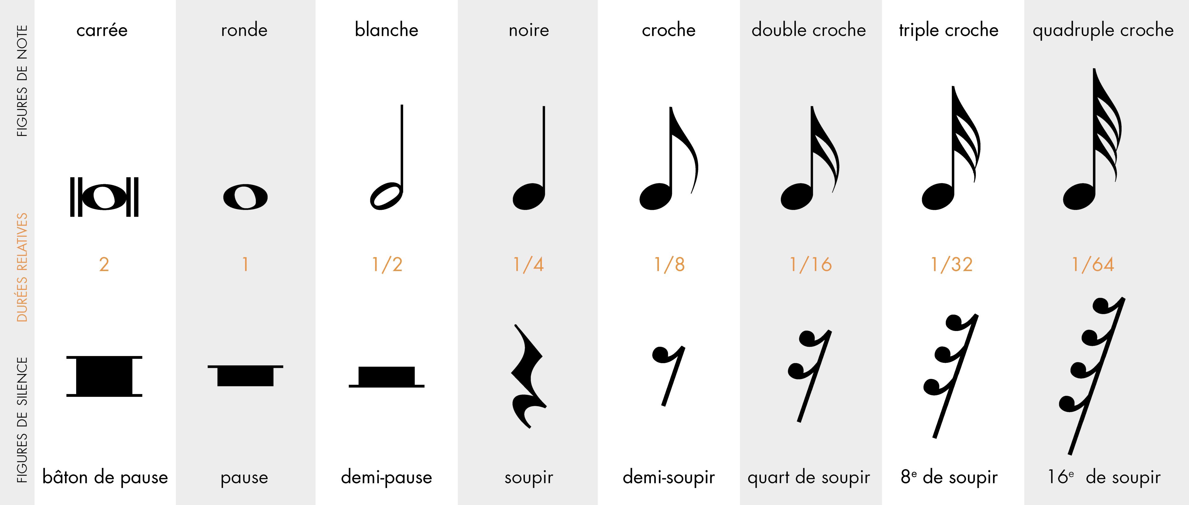 tableau de comparaison de la durée des notes et des silences
