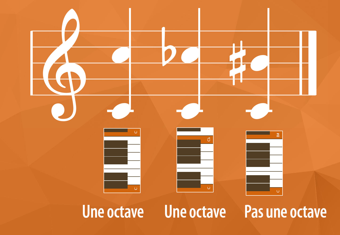 Exemples d'octaves